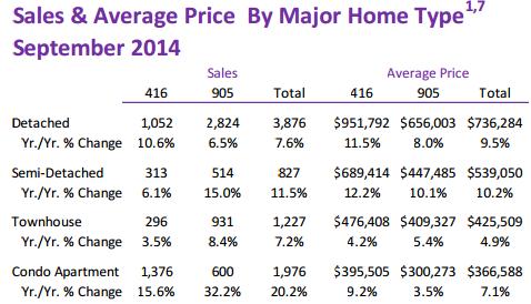 sales average price