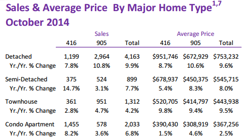 toronto sales average price october 2014